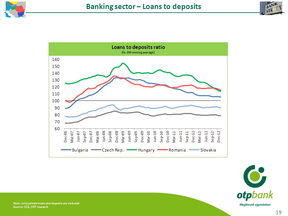 Banking sector – Loans to deposits 19 Loans to deposits ratio (%, 3M moving average) Note: only private loans and deposits are included Source: ECB, OTP research