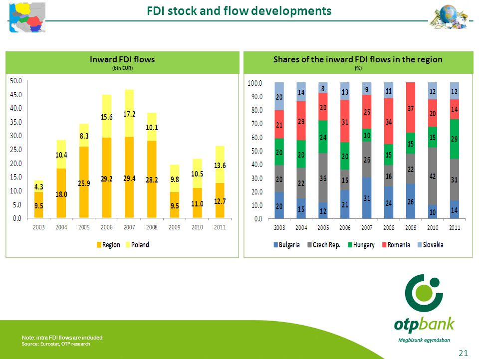 Note: intra FDI flows are included Source: Eurostat, OTP research FDI stock and flow developments 21 Inward FDI flows (bln EUR) Shares of the inward FDI flows in the region (%)
