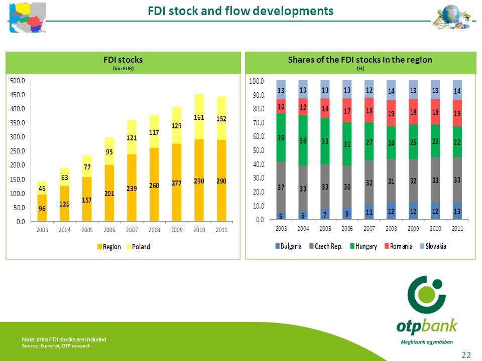 FDI stock and flow developments 22 FDI stocks (bln EUR) Shares of the FDI stocks in the region (%) Note: intra FDI stocks are included Source: Eurostat, OTP research
