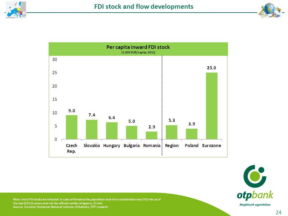 FDI stock and flow developments 24 Per capita inward FDI stock (1.000 EUR/capita, 2011) Note: intra FDI stocks are included.