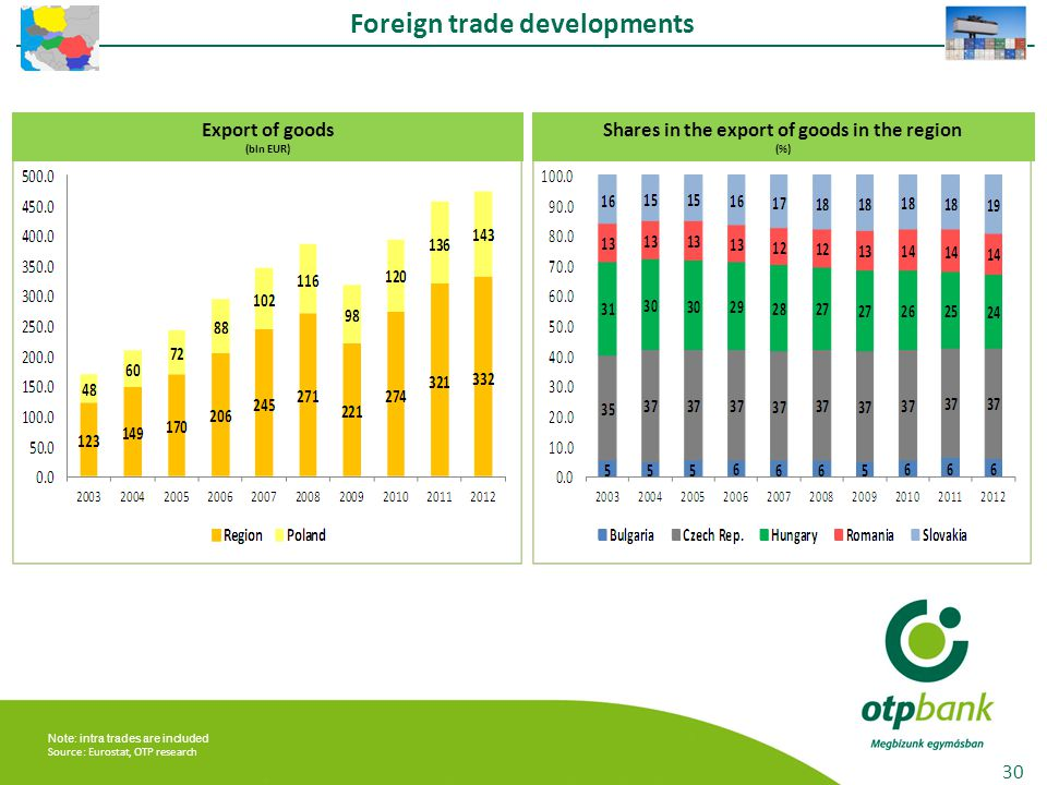 Foreign trade developments 30 Export of goods (bln EUR) Shares in the export of goods in the region (%) Note: intra trades are included Source: Eurostat, OTP research