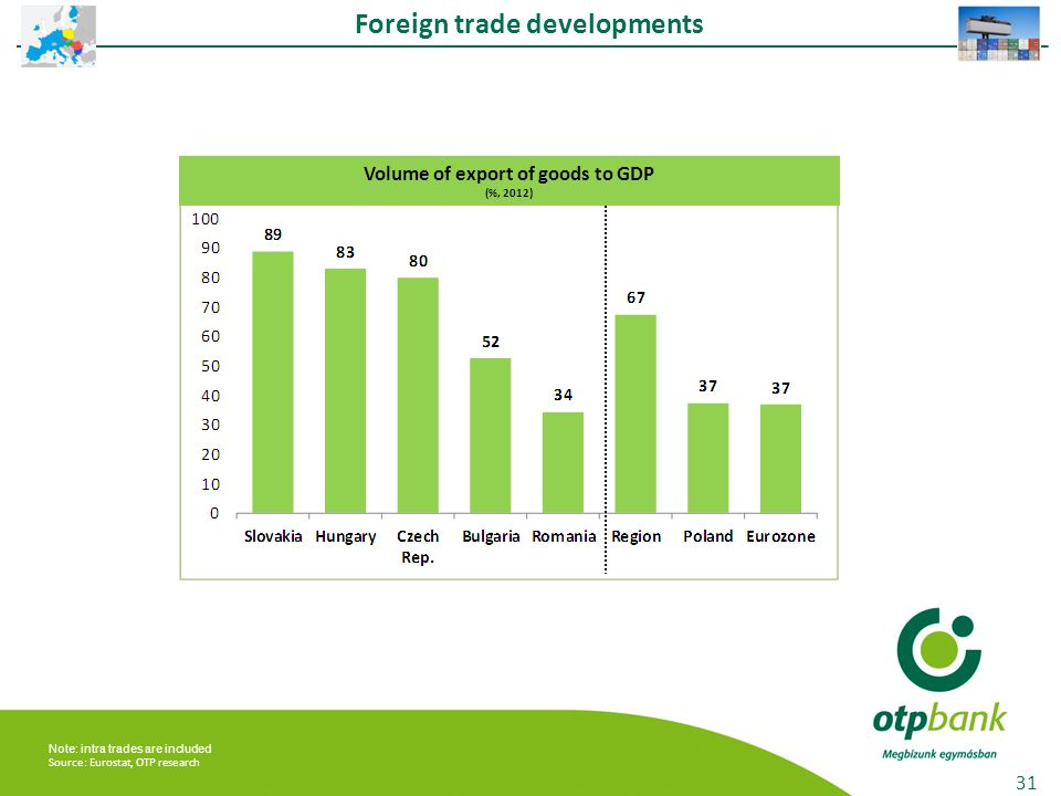 31 Volume of export of goods to GDP (%, 2012) Foreign trade developments Note: intra trades are included Source: Eurostat, OTP research