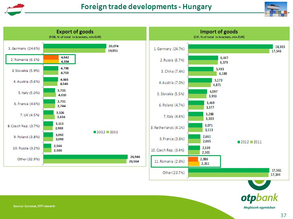 37 Export of goods (FOB, % of total in brackets, mln EUR) Foreign trade developments - Hungary Source: Eurostat, OTP research Import of goods (CIF, % of total in brackets, mln EUR)