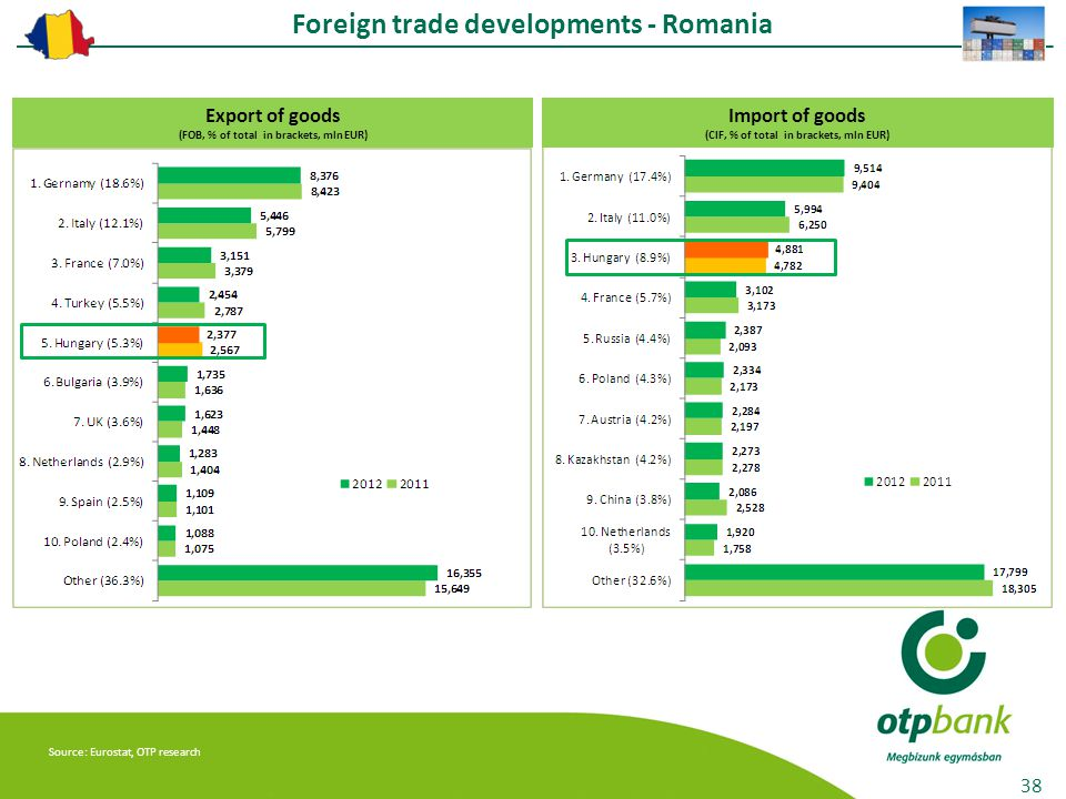 38 Export of goods (FOB, % of total in brackets, mln EUR) Import of goods (CIF, % of total in brackets, mln EUR) Foreign trade developments - Romania Source: Eurostat, OTP research