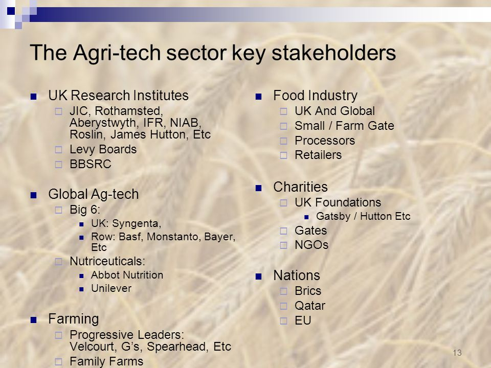 The Agri-tech sector key stakeholders UK Research Institutes  JIC, Rothamsted, Aberystwyth, IFR, NIAB, Roslin, James Hutton, Etc  Levy Boards  BBSRC Global Ag-tech  Big 6: UK: Syngenta, Row: Basf, Monstanto, Bayer, Etc  Nutriceuticals: Abbot Nutrition Unilever Farming  Progressive Leaders: Velcourt, G's, Spearhead, Etc  Family Farms Food Industry  UK And Global  Small / Farm Gate  Processors  Retailers Charities  UK Foundations Gatsby / Hutton Etc  Gates  NGOs Nations  Brics  Qatar  EU 13
