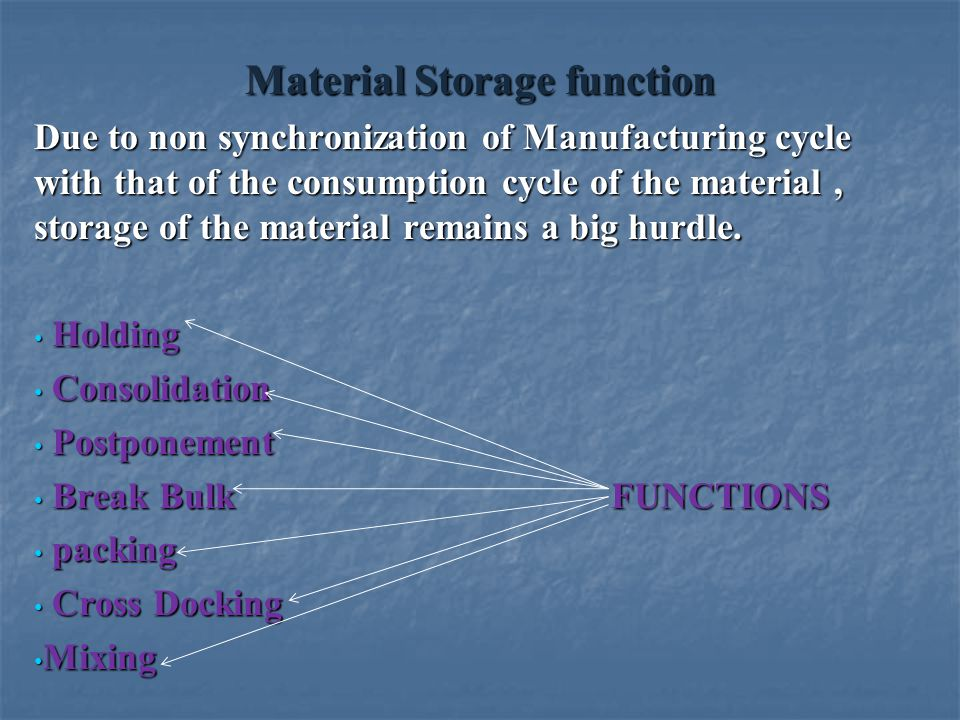 Material Storage function Due to non synchronization of Manufacturing cycle with that of the consumption cycle of the material, storage of the materia