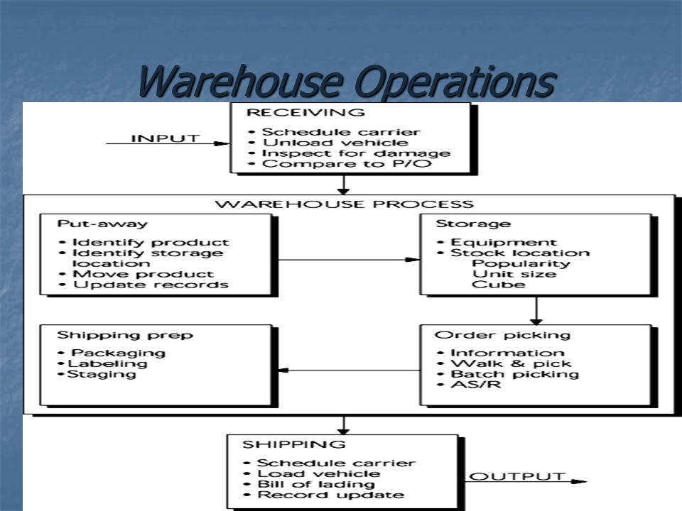 Warehouse Operations
