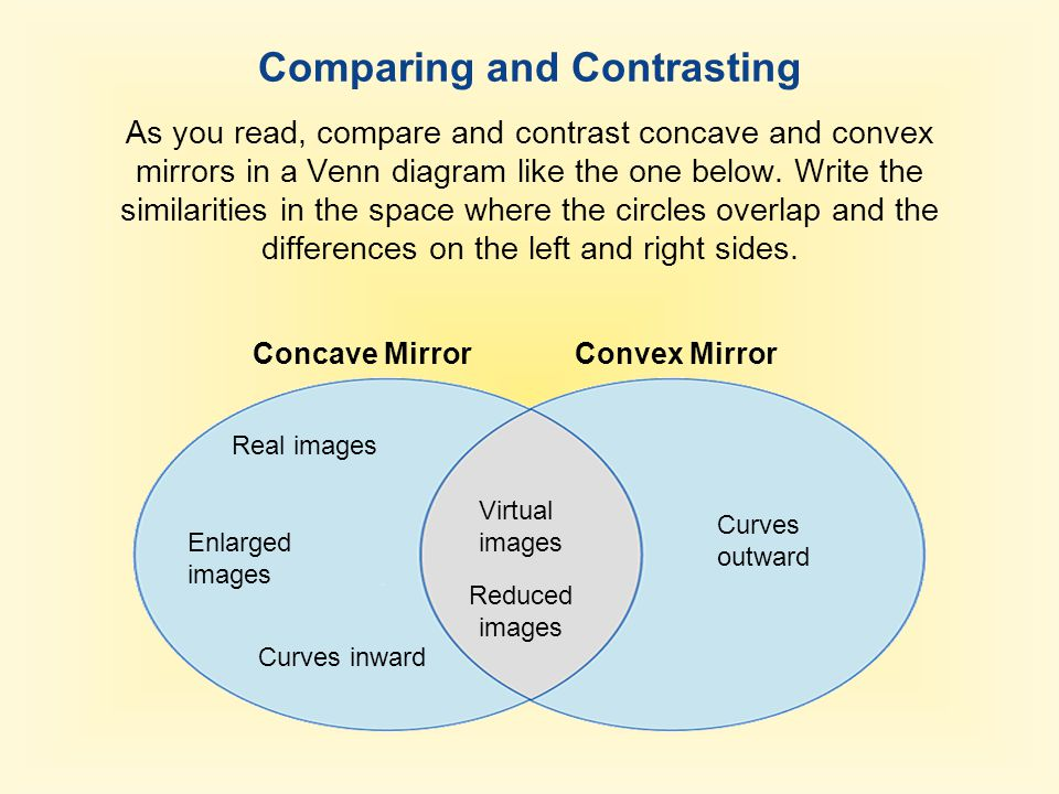Comparing and Contrasting As you read, compare and contrast concave and convex mirrors in a Venn diagram like the one below. Write the similarities in
