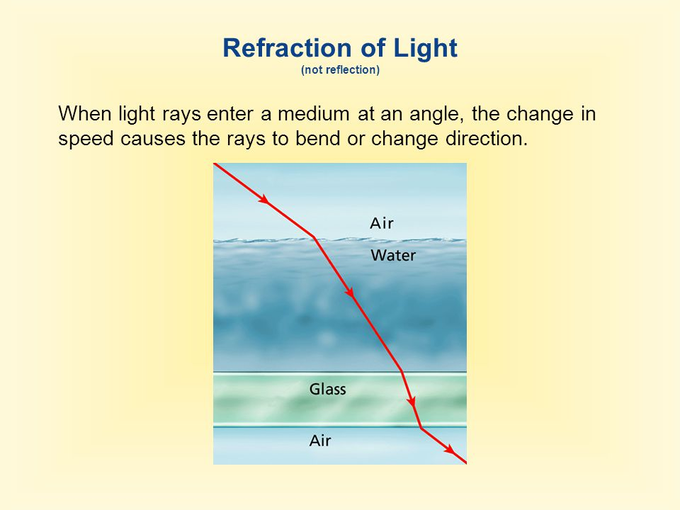 Refraction of Light (not reflection) When light rays enter a medium at an angle, the change in speed causes the rays to bend or change direction.
