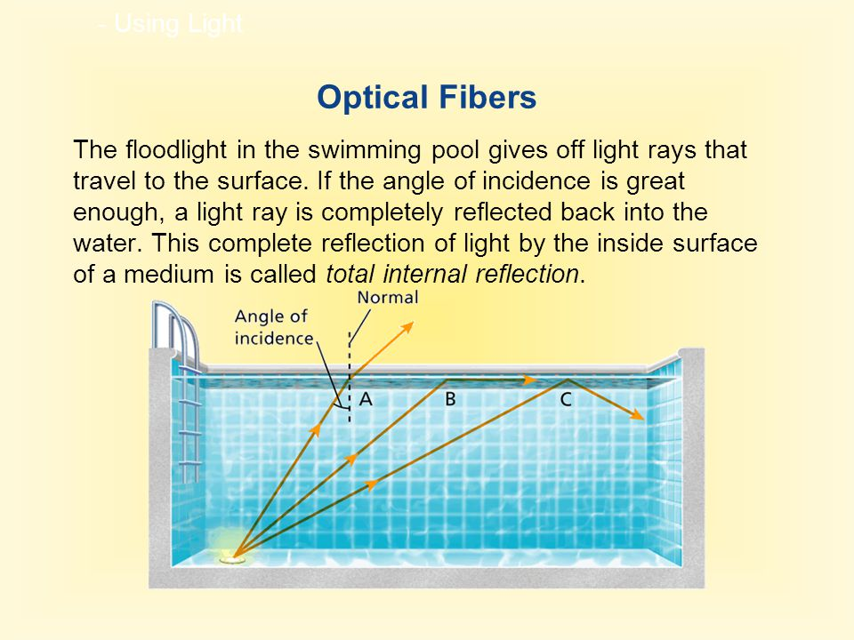 - Using Light Optical Fibers The floodlight in the swimming pool gives off light rays that travel to the surface.