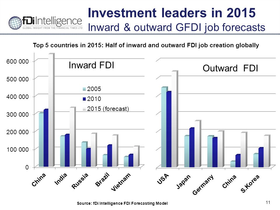 11 Investment leaders in 2015 Inward & outward GFDI job forecasts Source: fDi Intelligence FDI Forecasting Model Inward FDI Outward FDI Top 5 countries in 2015: Half of inward and outward FDI job creation globally