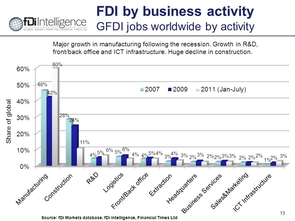 13 FDI by business activity GFDI jobs worldwide by activity Source: fDi Markets database, fDi Intelligence, Financial Times Ltd Major growth in manufacturing following the recession.