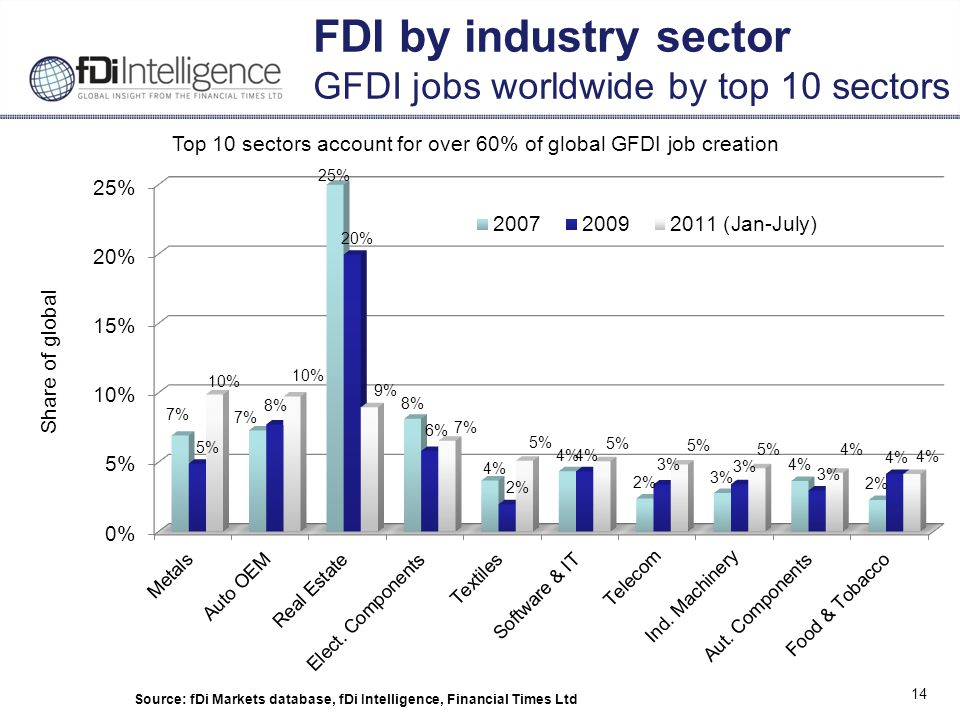 14 FDI by industry sector GFDI jobs worldwide by top 10 sectors Source: fDi Markets database, fDi Intelligence, Financial Times Ltd Top 10 sectors account for over 60% of global GFDI job creation