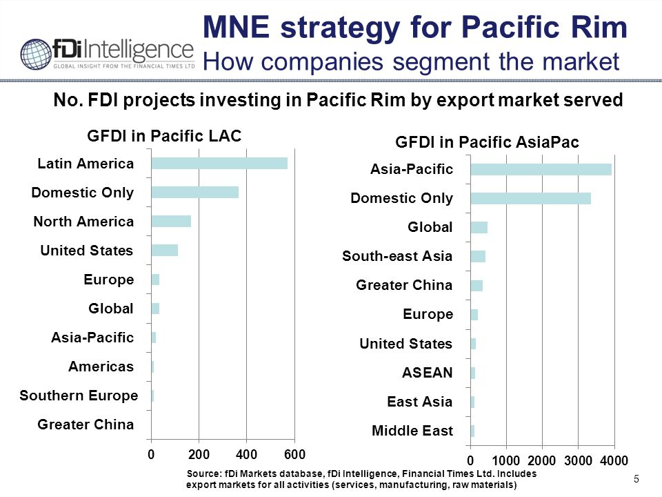 5 MNE strategy for Pacific Rim How companies segment the market No.