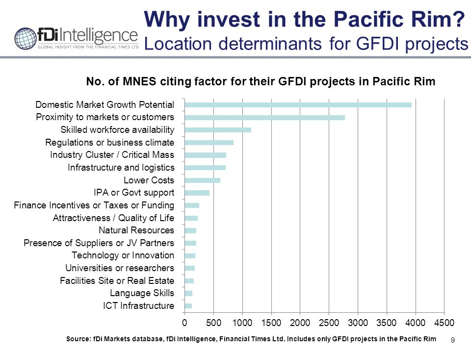 9 Why invest in the Pacific Rim.