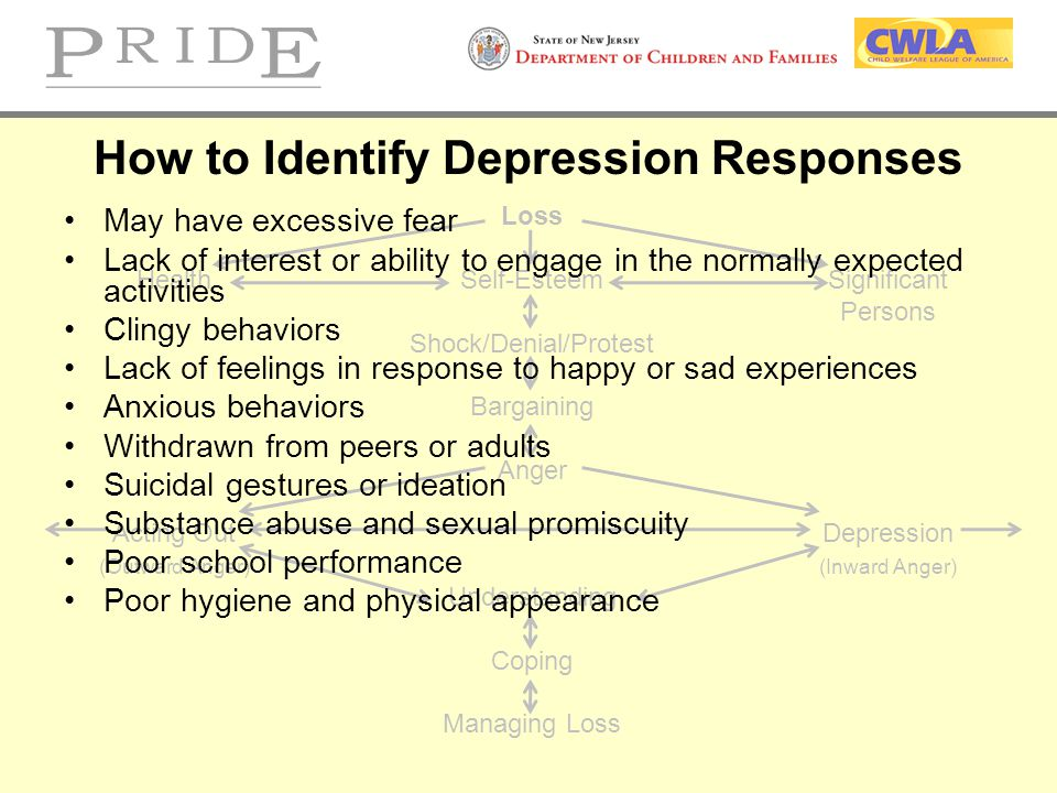 Loss HealthSelf-EsteemSignificant Persons Shock/Denial/Protest Bargaining Anger Acting OutDepression (Outward Anger)(Inward Anger) Understanding Copin