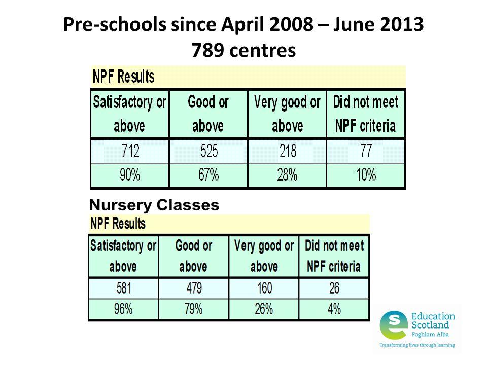 Pre-schools since April 2008 – June 2013 789 centres