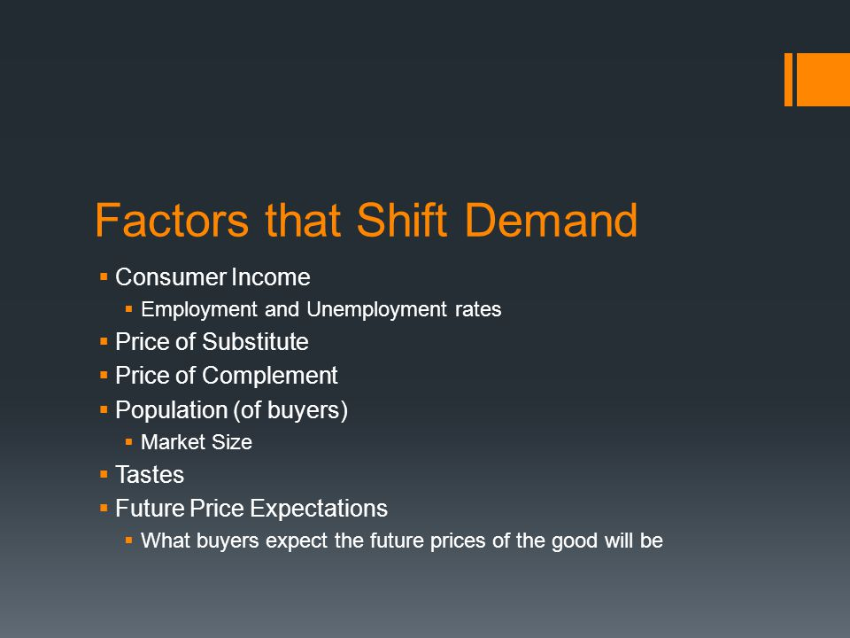 Factors that Shift Demand  Consumer Income  Employment and Unemployment rates  Price of Substitute  Price of Complement  Population (of buyers) 