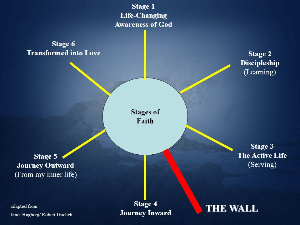 Stages of Faith Stage 1 Life-Changing Awareness of God Stage 2 Discipleship (Learning) Stage 3 The Active Life (Serving) THE WALL Stage 4 Journey Inward Stage 5 Journey Outward (From my inner life) Stage 6 Transformed into Love adapted from Janet Hagberg/ Robert Guelich