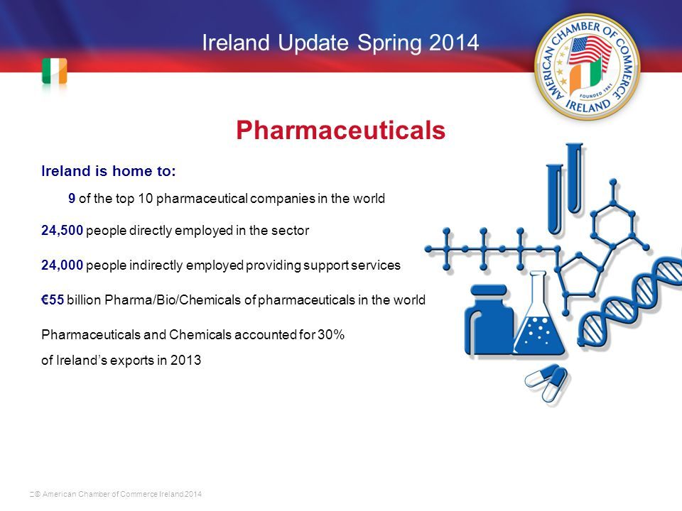 Ireland Update Spring 2014 Pharmaceuticals Ireland is home to: 9 of the top 10 pharmaceutical companies in the world 24,500 people directly employed in the sector 24,000 people indirectly employed providing support services €55 billion Pharma/Bio/Chemicals of pharmaceuticals in the world Pharmaceuticals and Chemicals accounted for 30% of Ireland's exports in 2013 © American Chamber of Commerce Ireland 2014