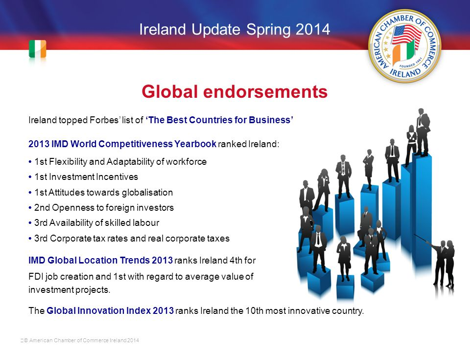 Ireland Update Spring 2014 Global endorsements Ireland topped Forbes' list of 'The Best Countries for Business' 2013 IMD World Competitiveness Yearbook ranked Ireland: 1st Flexibility and Adaptability of workforce 1st Investment Incentives 1st Attitudes towards globalisation 2nd Openness to foreign investors 3rd Availability of skilled labour 3rd Corporate tax rates and real corporate taxes IMD Global Location Trends 2013 ranks Ireland 4th for FDI job creation and 1st with regard to average value of investment projects.