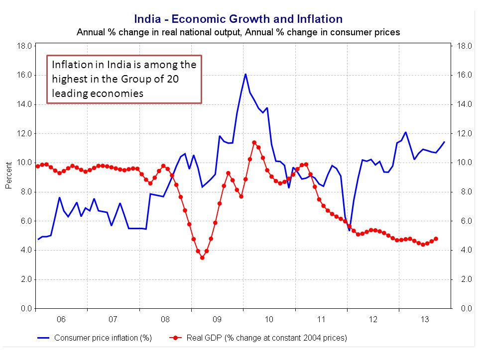 Growth and Inflation in India Inflation in India is among the highest in the Group of 20 leading economies
