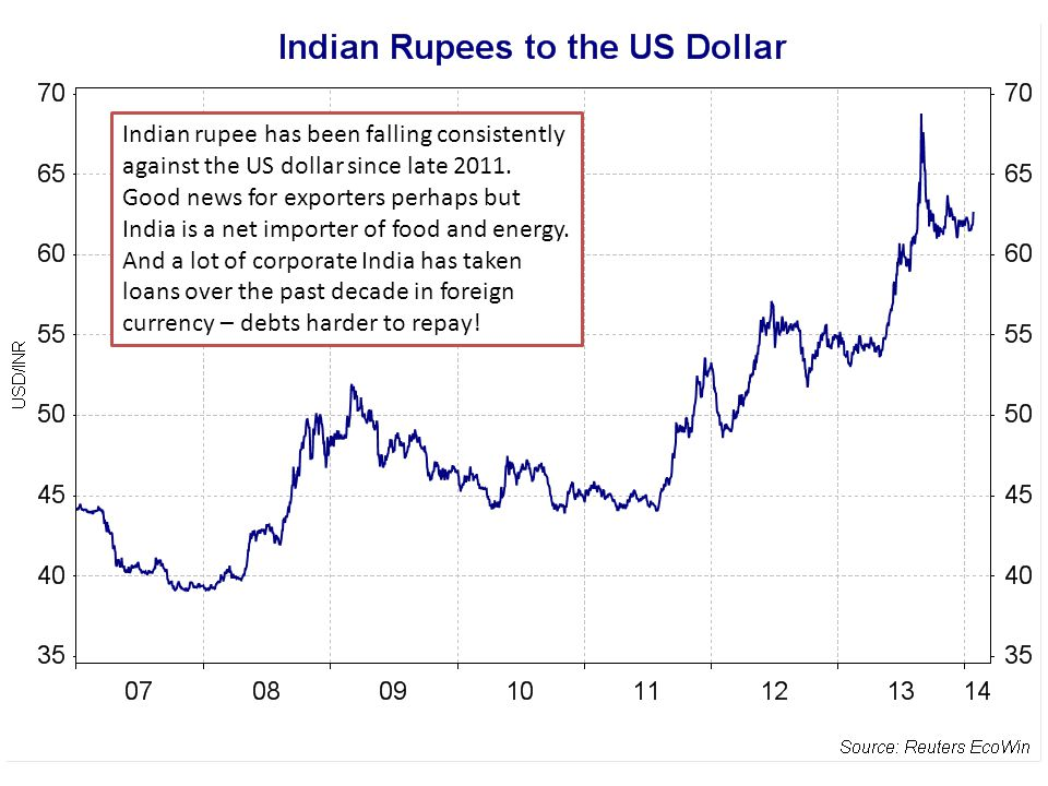 Indian Rupee v US $ Indian rupee has been falling consistently against the US dollar since late 2011.