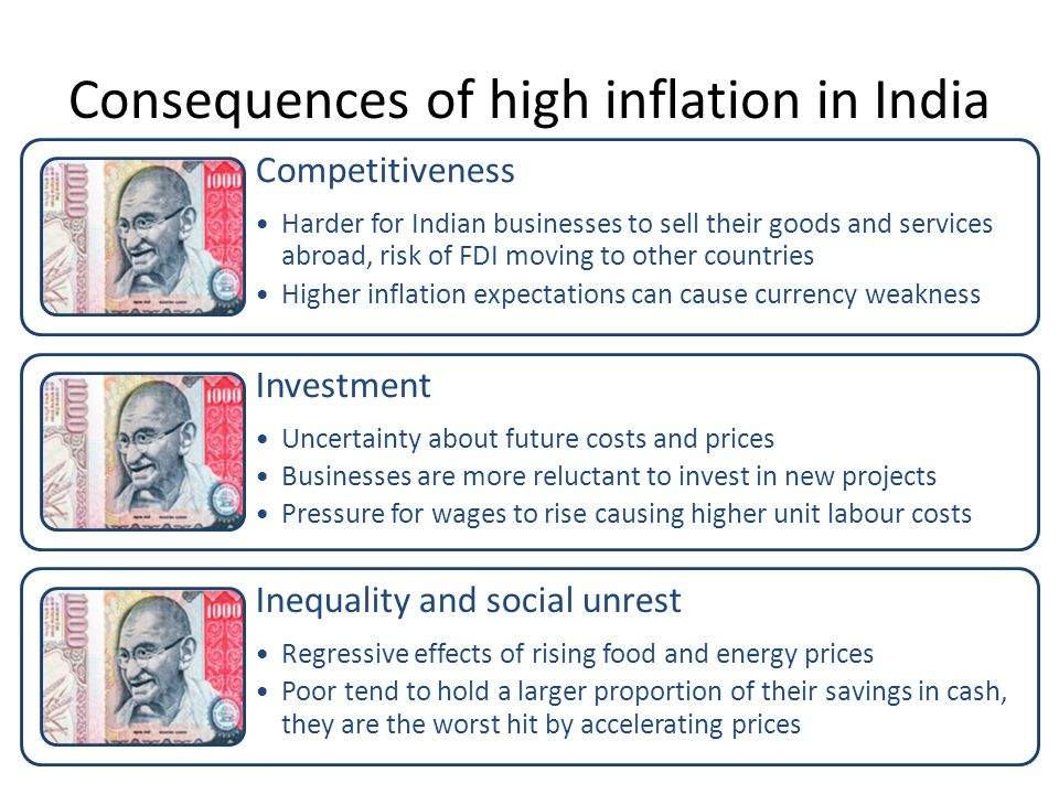 Consequences of high inflation in India Competitiveness Harder for Indian businesses to sell their goods and services abroad, risk of FDI moving to other countries Higher inflation expectations can cause currency weakness Investment Uncertainty about future costs and prices Businesses are more reluctant to invest in new projects Pressure for wages to rise causing higher unit labour costs Inequality and social unrest Regressive effects of rising food and energy prices Poor tend to hold a larger proportion of their savings in cash, they are the worst hit by accelerating prices