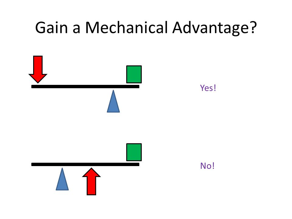 Gain a Mechanical Advantage? Yes! No!