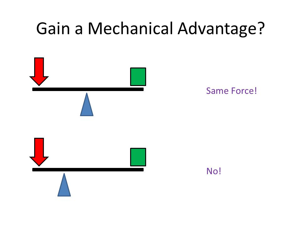 Gain a Mechanical Advantage? Same Force! No!