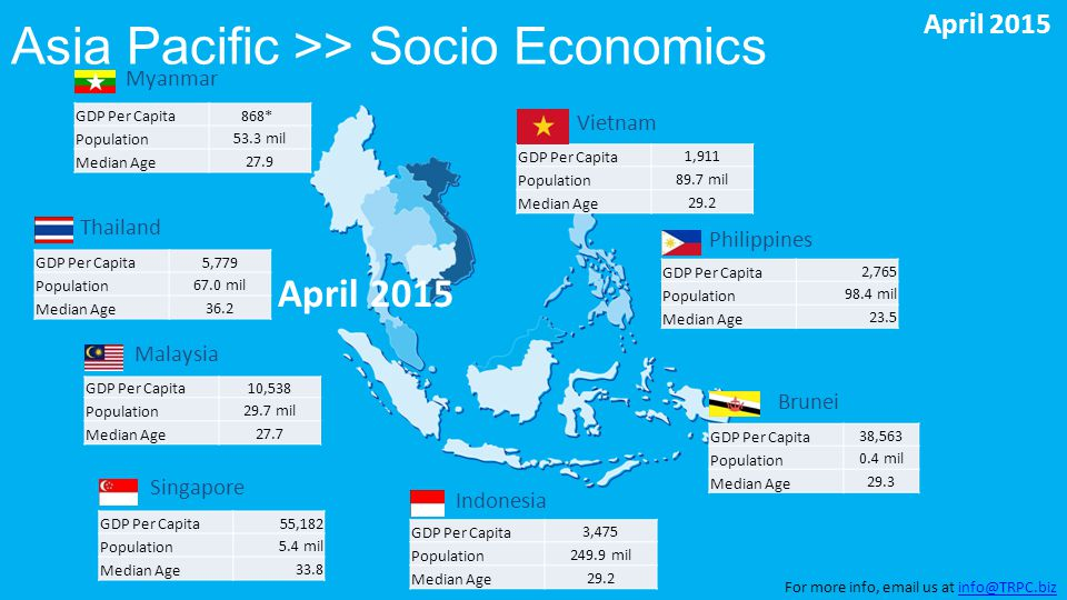 Asia Pacific >> Socio Economics Myanmar Thailand Malaysia Singapore Indonesia Vietnam Philippines Brunei GDP Per Capita 38,563 Population 0.4 mil Median Age 29.3 GDP Per Capita 3,475 Population 249.9 mil Median Age 29.2 GDP Per Capita10,538 Population 29.7 mil Median Age 27.7 GDP Per Capita868* Population 53.3 mil Median Age 27.9 GDP Per Capita 2,765 Population 98.4 mil Median Age 23.5 GDP Per Capita 55,182 Population 5.4 mil Median Age 33.8 GDP Per Capita 5,779 Population 67.0 mil Median Age 36.2 GDP Per Capita 1,911 Population 89.7 mil Median Age 29.2 April 2015 For more info, email us at info@TRPC.bizinfo@TRPC.biz