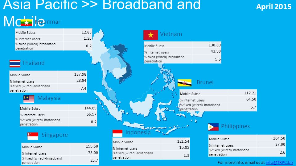 Asia Pacific >> Broadband and Mobile Myanmar Thailand Malaysia Singapore Indonesia Vietnam Philippines Brunei Mobile Subsc 12.83 % Internet users 1.20 % fixed (wired)-broadband penetration 0.2 Mobile Subsc 137.98 % Internet users 28.94 % fixed (wired)-broadband penetration 7.4 Mobile Subsc 144.69 % Internet users 66.97 % fixed (wired)-broadband penetration 8.2 Mobile Subsc 155.60 % Internet users 73.00 % fixed (wired)-broadband penetration 25.7 Mobile Subsc 121.54 % Internet users 15.82 % fixed (wired)-broadband penetration 1.3 Mobile Subsc 112.21 % Internet users 64.50 % fixed (wired)-broadband penetration 5.7 Mobile Subsc 104.50 % Internet users 37.00 % fixed (wired)-broadband penetration 2.6 Mobile Subsc 130.89 % Internet users 43.90 % fixed (wired)-broadband penetration 5.6 April 2015 For more info, email us at info@TRPC.bizinfo@TRPC.biz
