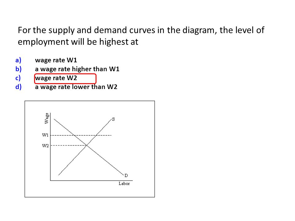 For the supply and demand curves in the diagram, the level of employment will be highest at a)wage rate W1 b)a wage rate higher than W1 c)wage rate W2 d)a wage rate lower than W2