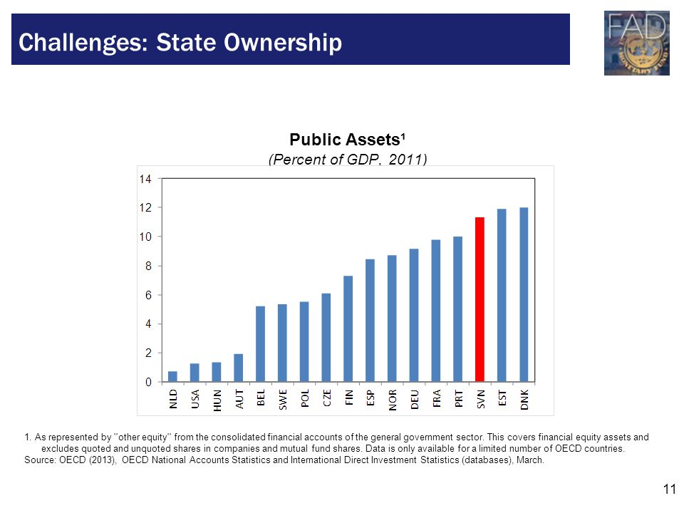 11 Challenges: State Ownership Public Assets¹ (Percent of GDP, 2011) 1.