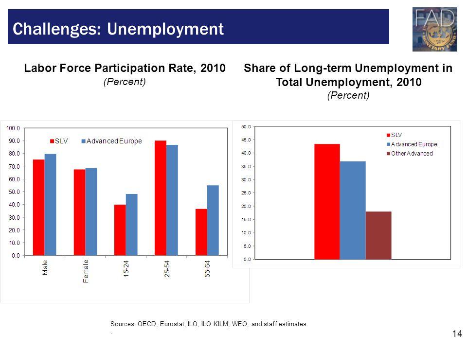14 Challenges: Unemployment Sources: OECD, Eurostat, ILO, ILO KILM, WEO, and staff estimates. Labor Force Participation Rate, 2010 (Percent) Share of