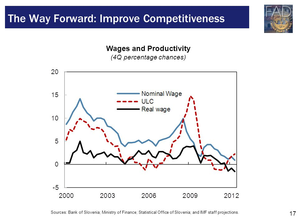 17 The Way Forward: Improve Competitiveness Wages and Productivity (4Q percentage chances) Sources: Bank of Slovenia; Ministry of Finance; Statistical Office of Slovenia; and IMF staff projections.