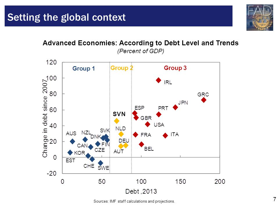 7 Setting the global context Advanced Economies: According to Debt Level and Trends (Percent of GDP) Sources: IMF staff calculations and projections.