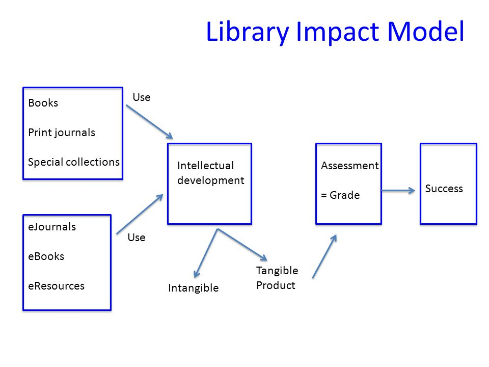 Books Print journals Special collections Intellectual development Intangible Tangible Product Assessment = Grade Success eJournals eBooks eResources Use Library Impact Model