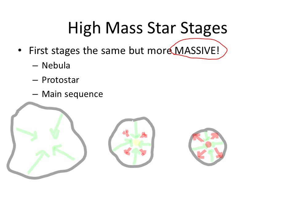 High Mass Star Stages First stages the same but more MASSIVE! – Nebula – Protostar – Main sequence