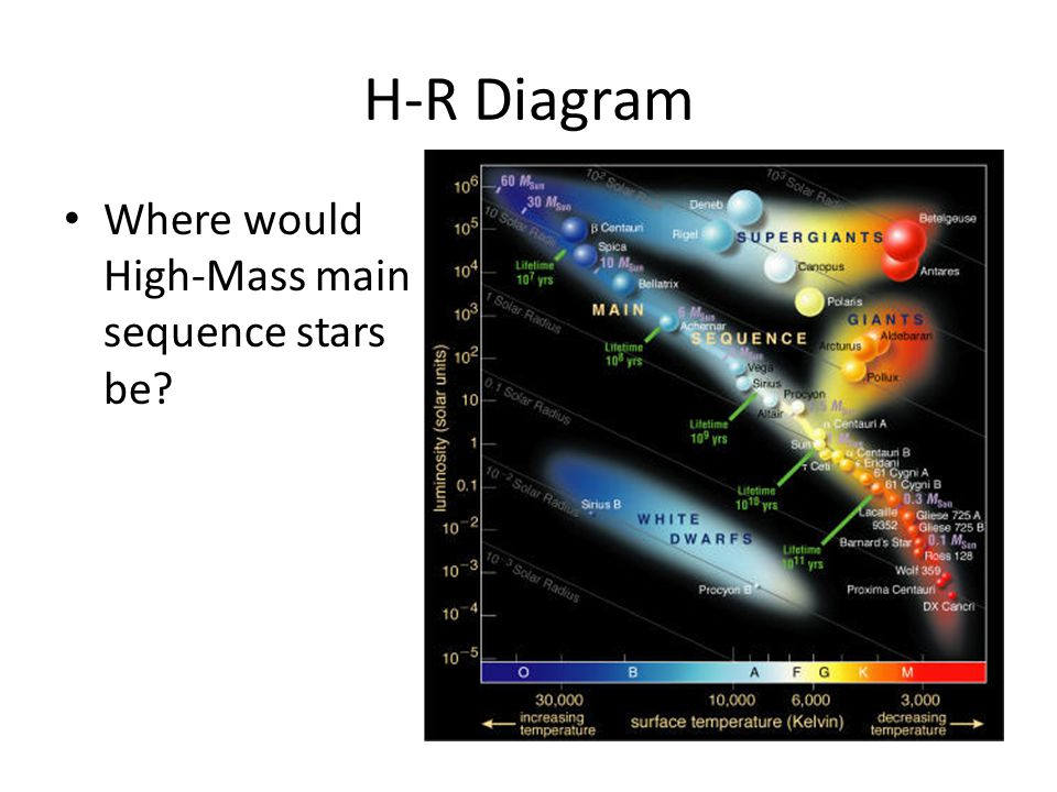 H-R Diagram Where would High-Mass main sequence stars be