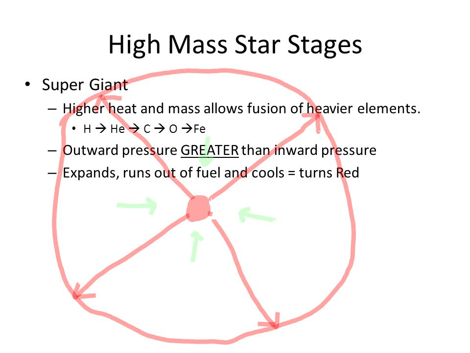 High Mass Star Stages Super Giant – Higher heat and mass allows fusion of heavier elements.