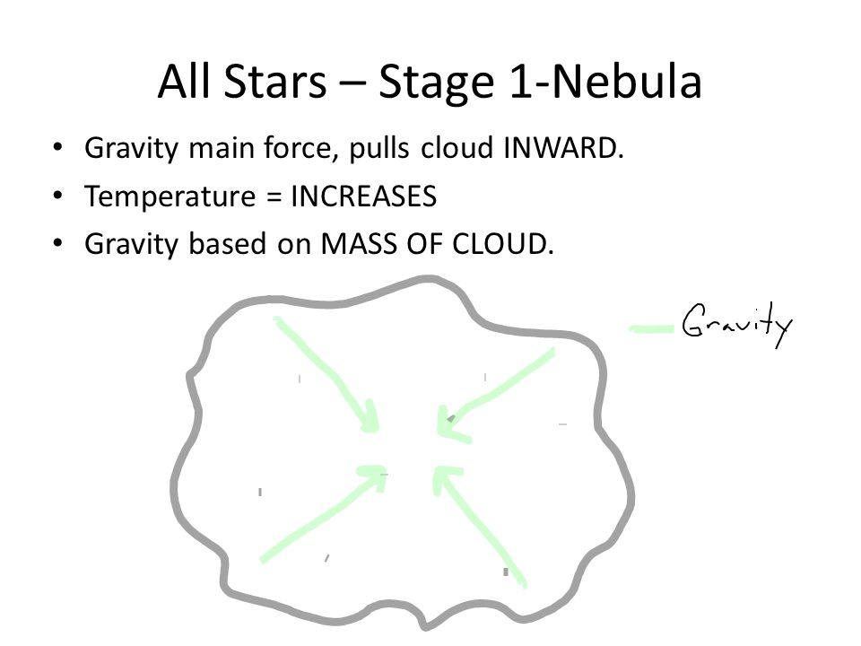 Solar Nebula Theory A.NebulaNebula B.Main sequence – accretion disk formedMain sequence – accretion disk formed C.Collision of particles formed clumpsCollision of particles formed clumps D.Clumps formed asteroidsClumps formed asteroids E.Asteroids became planetsAsteroids became planets https://www.youtube.com/watch?v=V W9FJb1HkDU (2:04 min) https://www.youtube.com/watch?v=V W9FJb1HkDU https://www.youtube.com/watch?v=PL3YNQK 960Yhttps://www.youtube.com/watch?v=PL3YNQK 960Y (3:05 min)