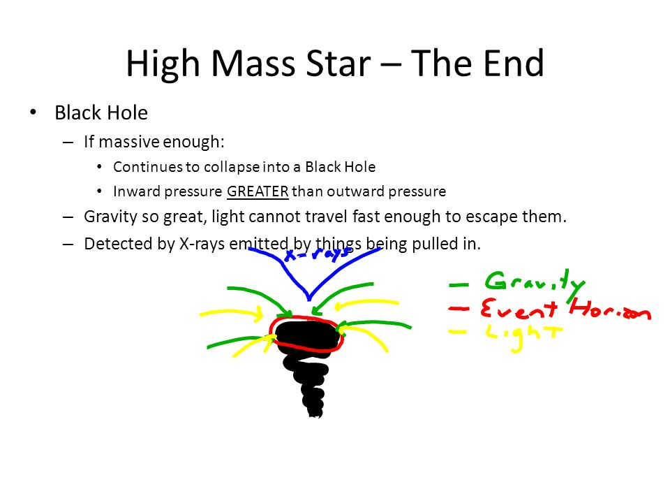 High Mass Star – The End Black Hole – If massive enough: Continues to collapse into a Black Hole Inward pressure GREATER than outward pressure – Gravity so great, light cannot travel fast enough to escape them.