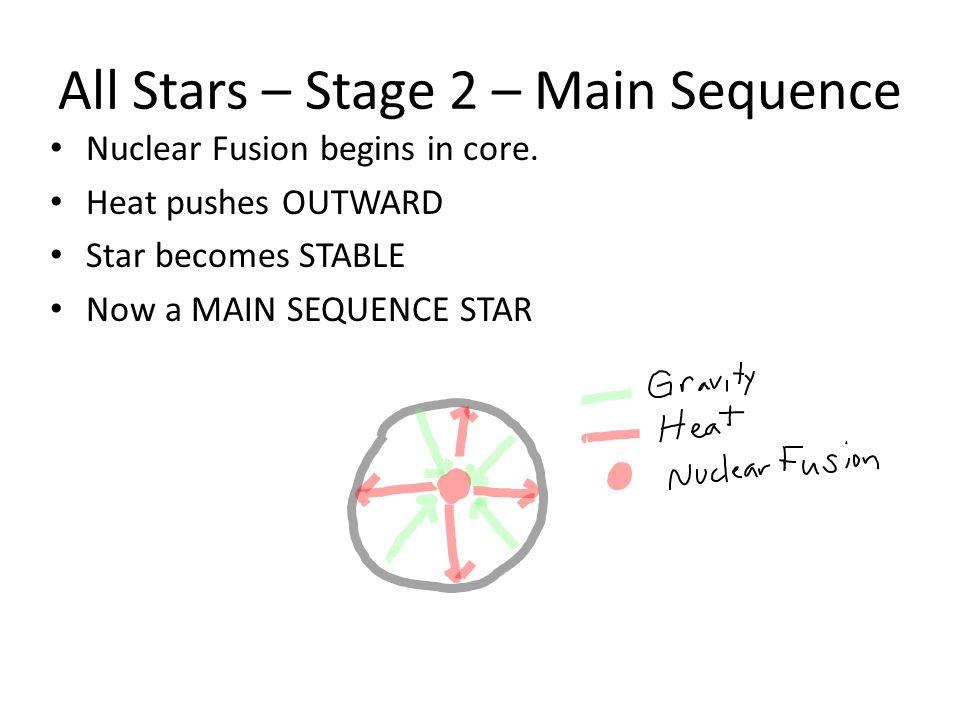Main Sequence star Our Sun