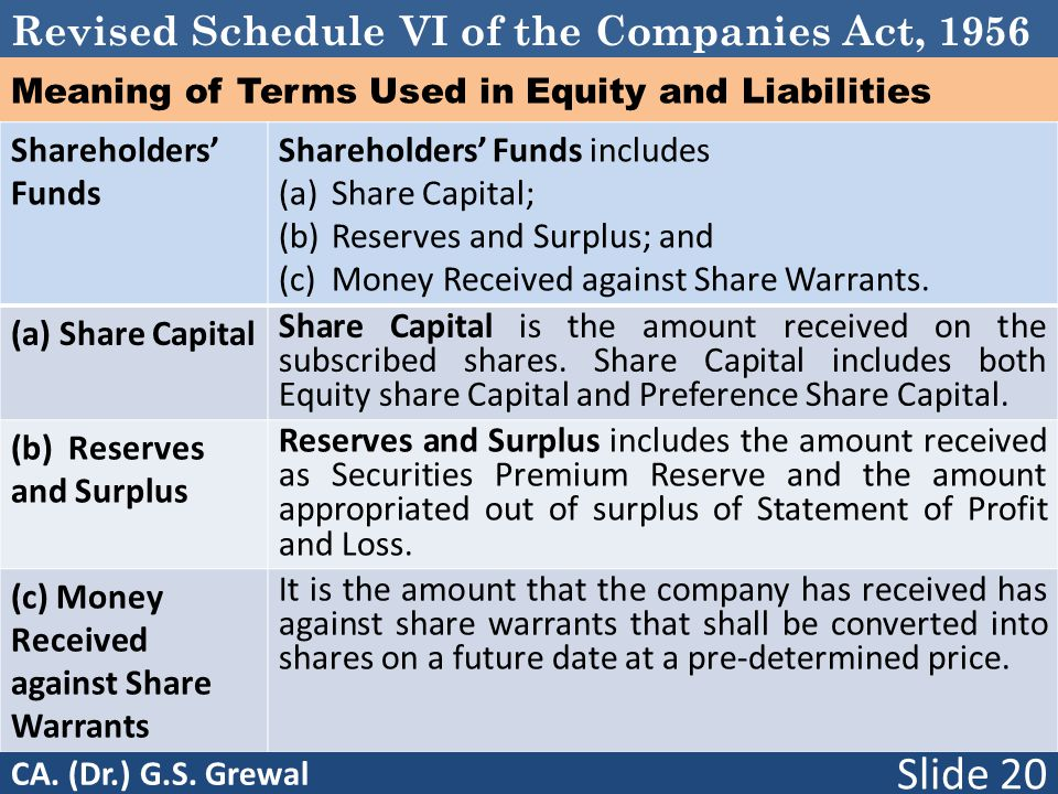 Revised Schedule VI of the Companies Act, 1956 Meaning of Terms Used in Equity and Liabilities Shareholders' Funds Shareholders' Funds includes (a)Sha