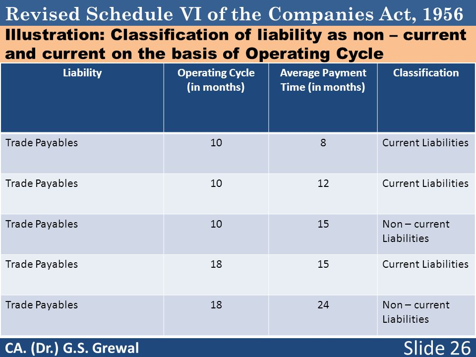 Revised Schedule VI of the Companies Act, 1956 Illustration: Classification of liability as non – current and current on the basis of Operating Cycle LiabilityOperating Cycle (in months) Average Payment Time (in months) Classification Trade Payables108Current Liabilities Trade Payables1012Current Liabilities Trade Payables1015Non – current Liabilities Trade Payables1815Current Liabilities Trade Payables1824Non – current Liabilities Slide 26 CA.