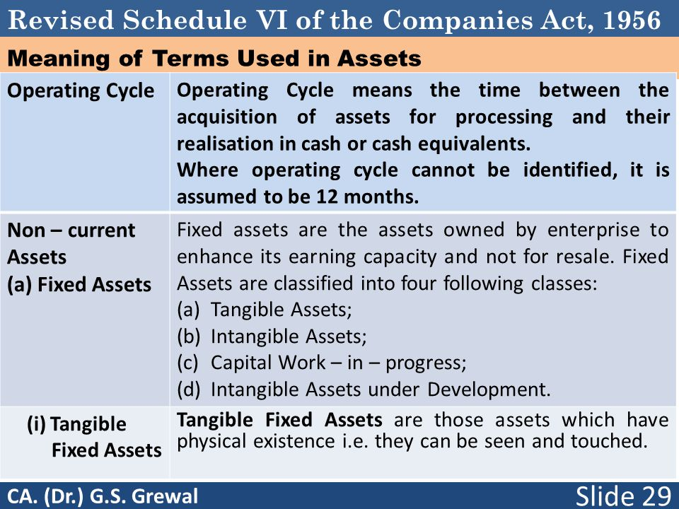 Revised Schedule VI of the Companies Act, 1956 Meaning of Terms Used in Assets Operating Cycle Operating Cycle means the time between the acquisition of assets for processing and their realisation in cash or cash equivalents.
