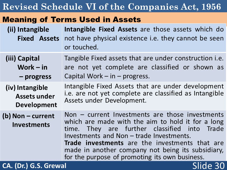 Revised Schedule VI of the Companies Act, 1956 Meaning of Terms Used in Assets (ii) Intangible Fixed Assets Intangible Fixed Assets are those assets which do not have physical existence i.e.