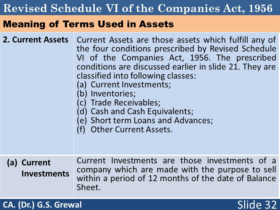Revised Schedule VI of the Companies Act, 1956 Meaning of Terms Used in Assets 2.