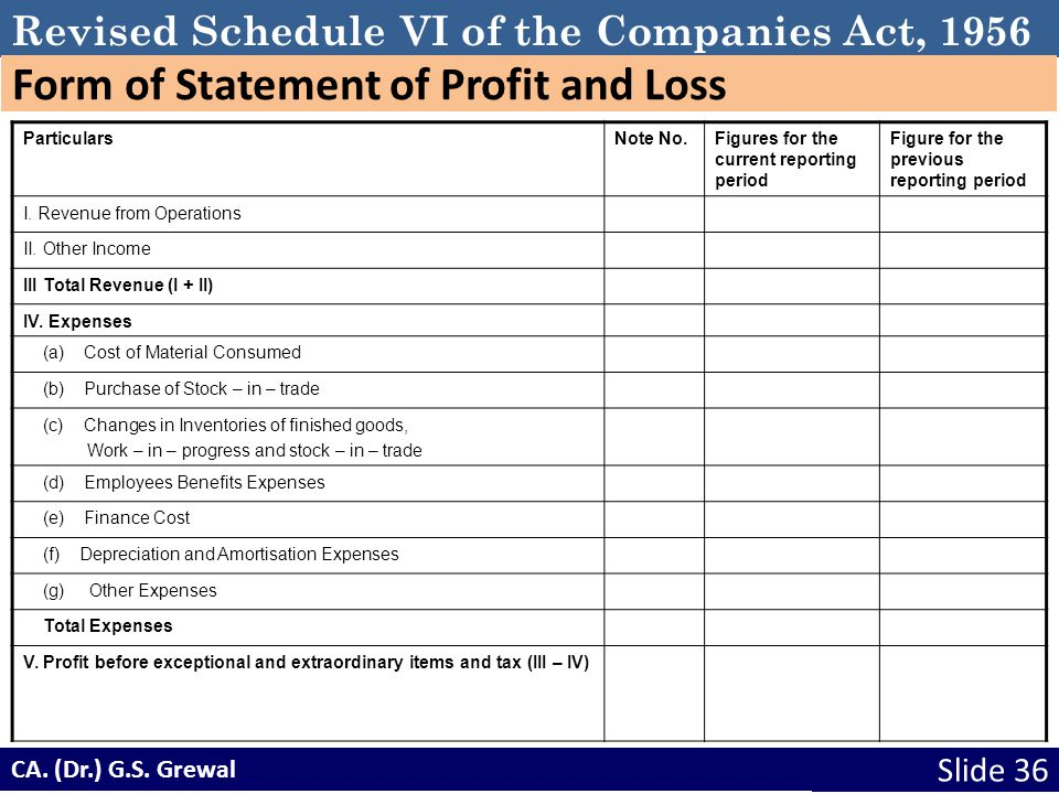 Revised Schedule VI of the Companies Act, 1956 Form of Statement of Profit and Loss ParticularsNote No.Figures for the current reporting period Figure for the previous reporting period I.